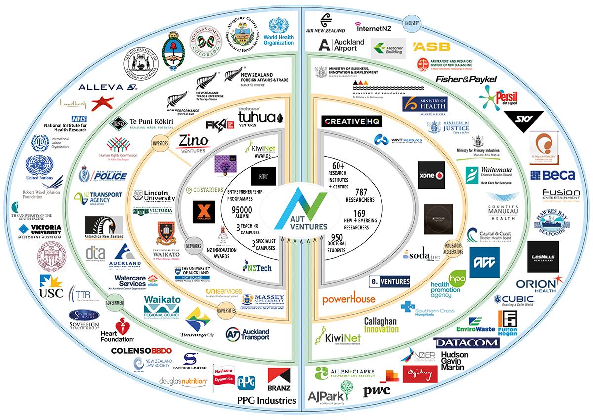 AUT Ventures Eco System